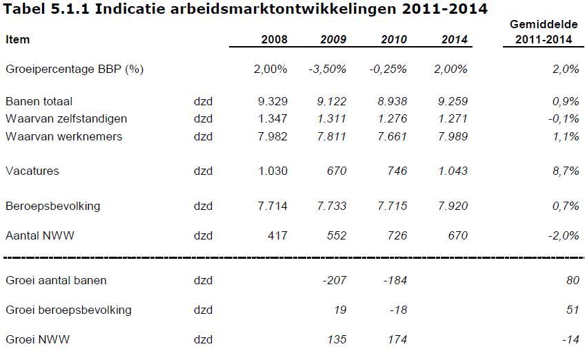Indicatie arbeidsmarktontwikkelingen 2011-2014