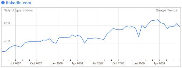 Linkedin juli 2009