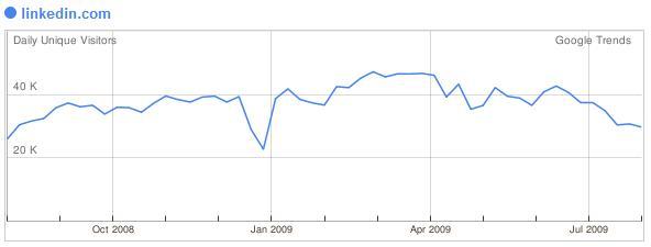 Linkedin augustus 2009