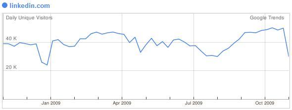 Linkedin november 2009