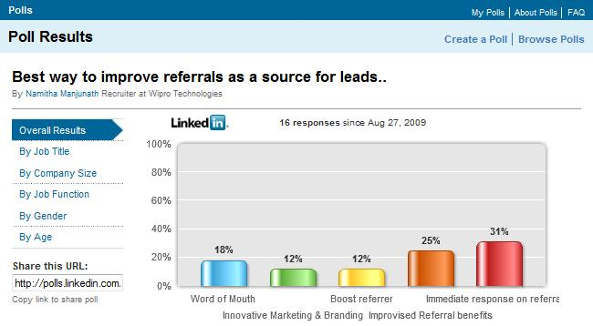 LinkedIn Polls resultaten