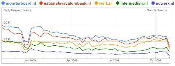 Monsterboard intermediair nvb linkedin november 2009