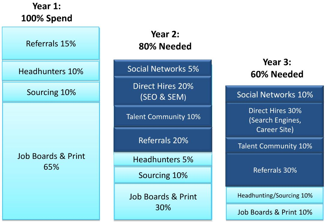 social media recruitment budget