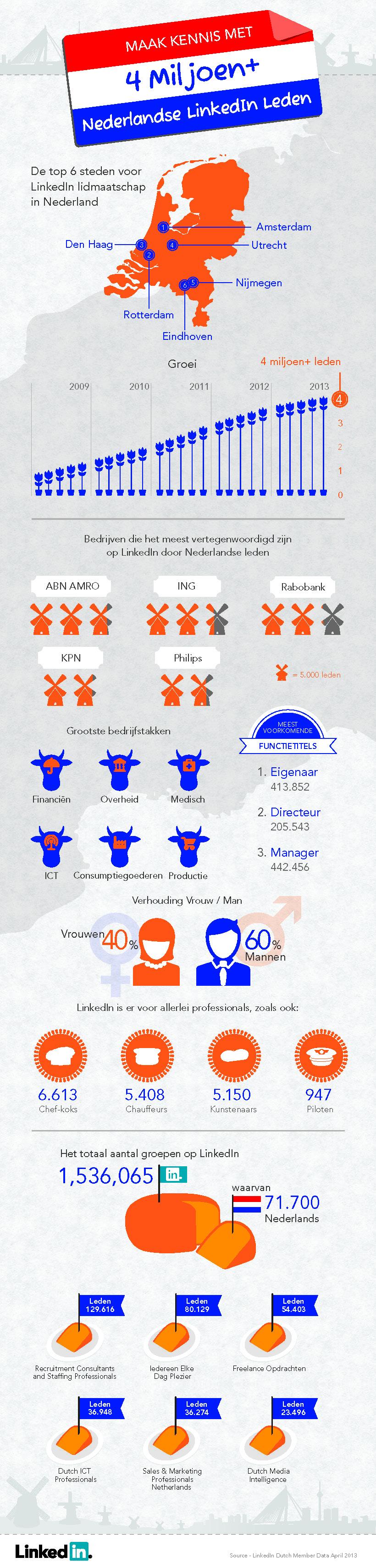 4 Million Members in NL