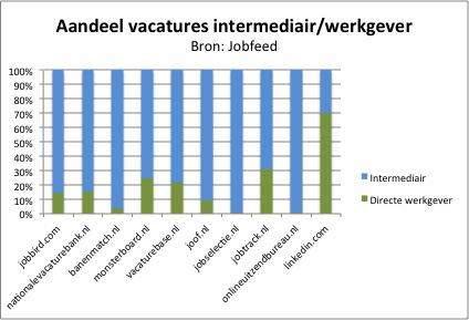 Aandeel-vacatures-intermediair-werkgever