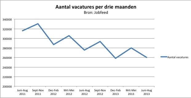Aantal vacatures juni-aug 2013