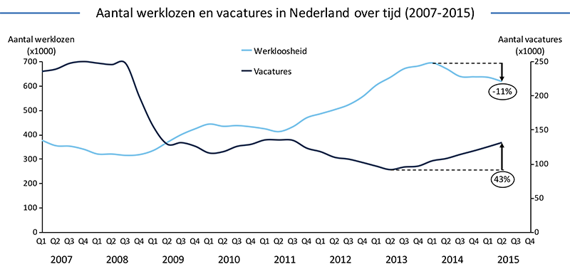 Aantal-werklozen-en-vacatures-in-Nederland-over-tijd-2007-2015
