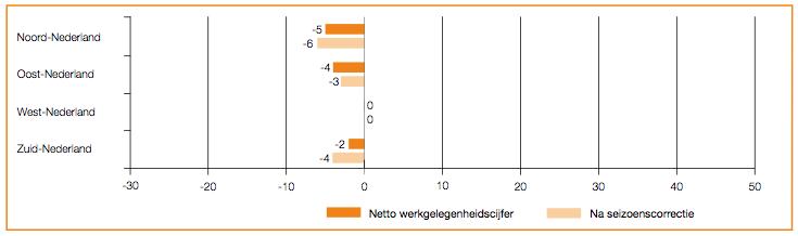 Arbeidsmarkt vergelijking per regio Q3-2013