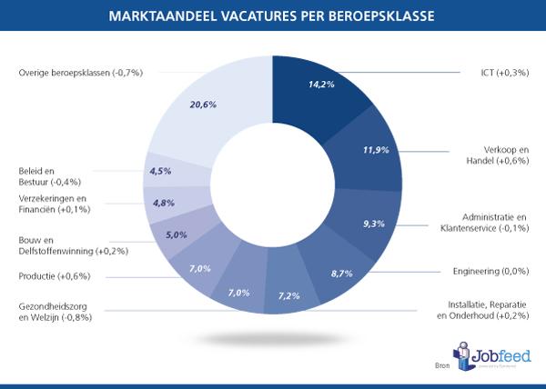 Marktaandeel vacatures van de grootste beroepsklassen in Nederland in het tweede half jaar van 2013