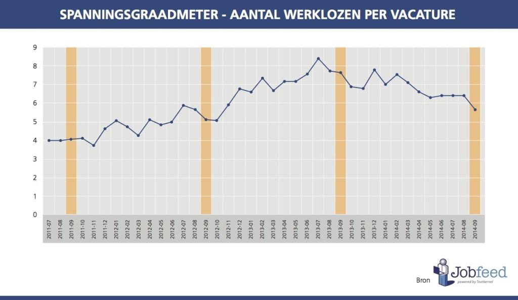 Spanningsgraadmeter-aantal-werklozen-per-vacature