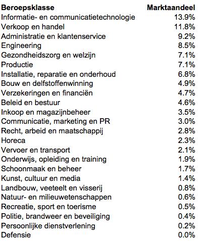 Lijst-Marktaandeel-beroepsklassen