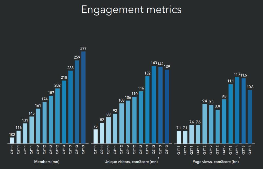 LinkedIn Engagement Metrics Q3-2013