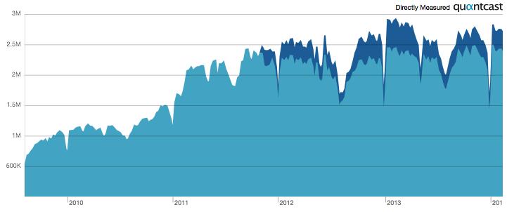 LinkedIn Nederland Statistieken 2014