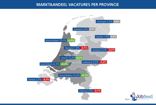 Marktaandeel-vacatures-Nederland-2013