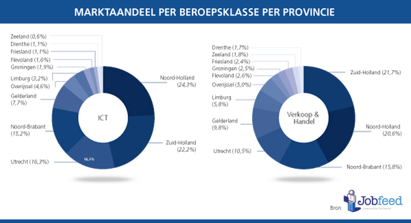 Marktaandeel-vacatures-in-beroepsklassen-2013