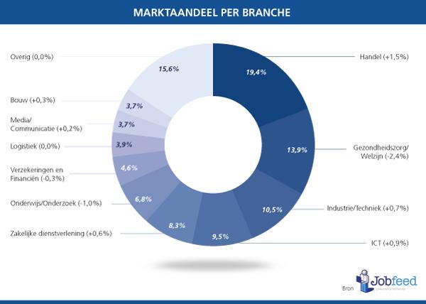 Marktaandeel-vacatures-per-branche-2013