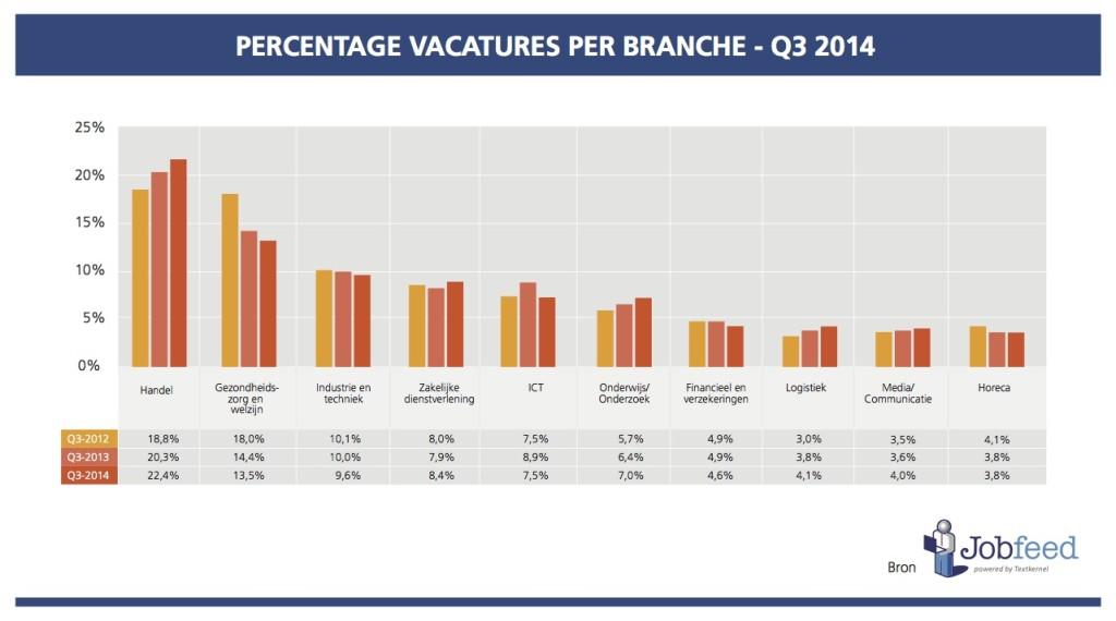 VACATURES-PER-BRANCHE 2014