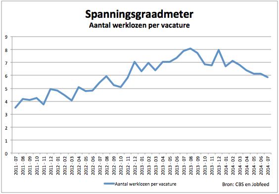 Spanningsgraadmeter juli 2014 - Bron Jobfeed en CBS