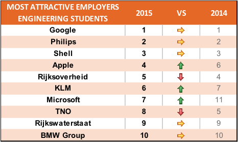 Technische studenten 2015 NL werkgevers