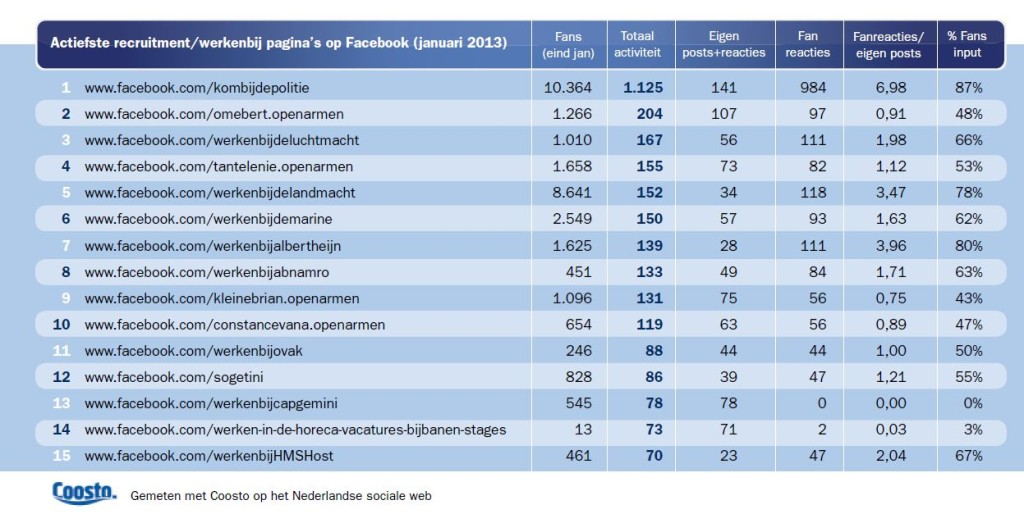 Top 10 Facebook recruitmentsites 2013