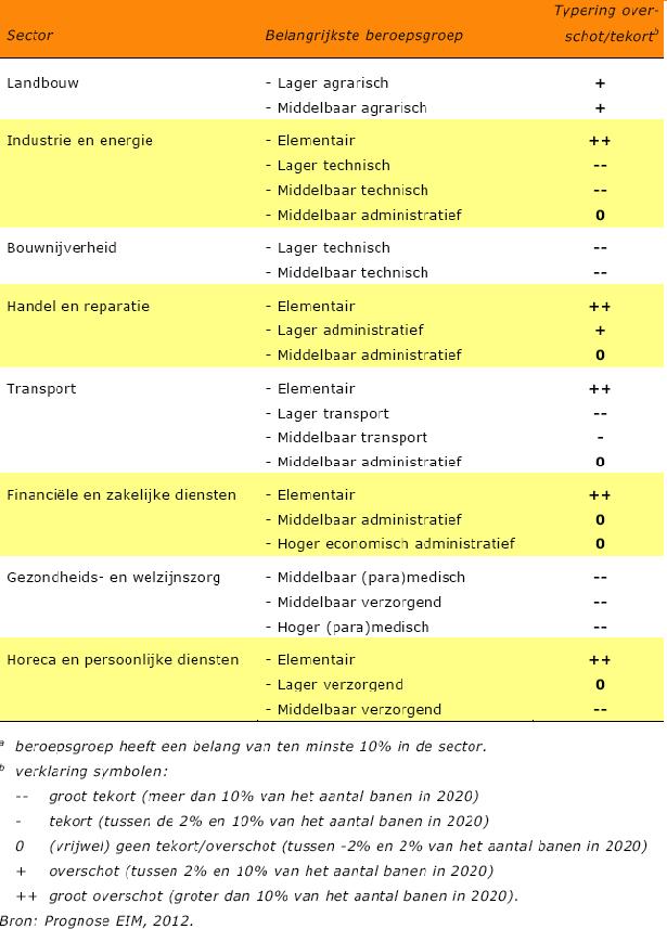 UWV Arbeidsmarkt krapte 2020