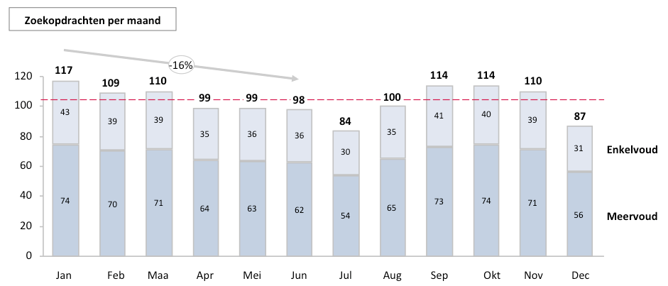 Vacature zoekopdrachten per maand