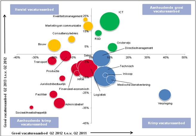 Vacatures arbeidsmarkt 2013