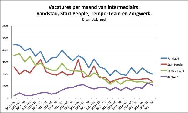 Vacatures intermediairs 2013-K3