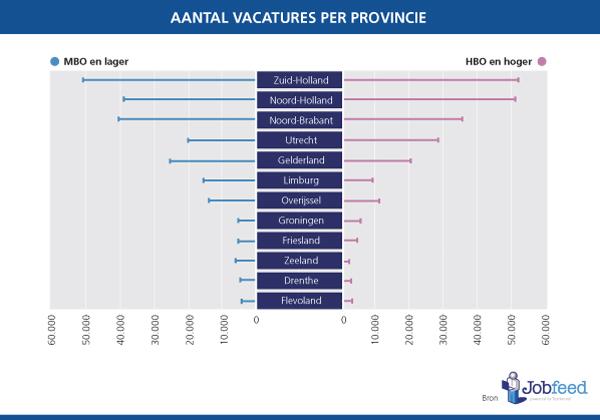 Vacatures-per-provincie-2013