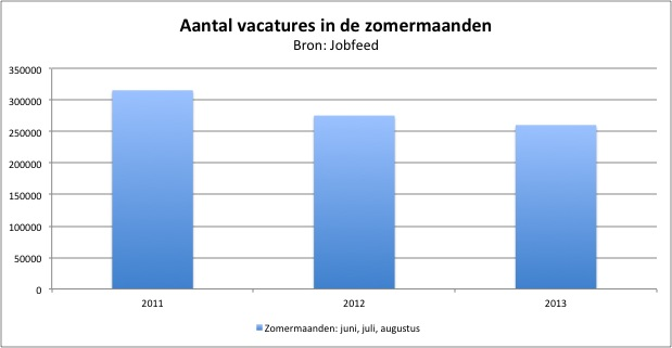 Vacatures zomer 2013