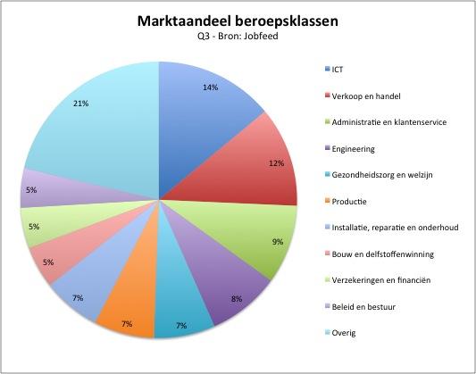 marktaandeel-beroepsklassen-q3-2013