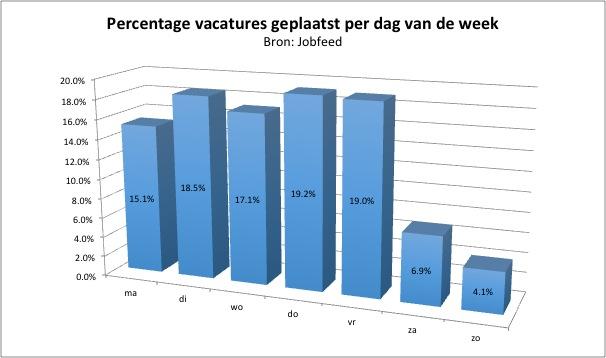 percentage-vacatures-per-dag-van-de-week