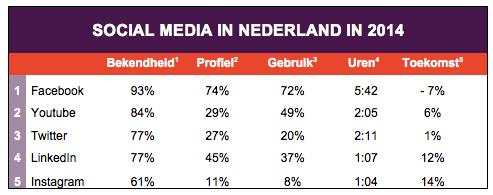 social-media-nederland-2014